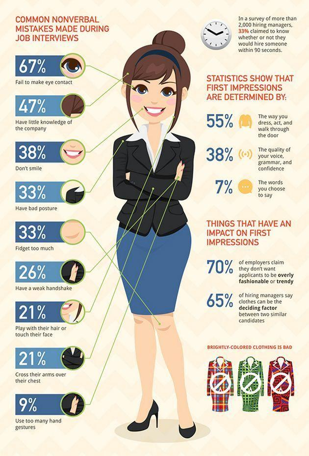 nonverbal interview mistakes